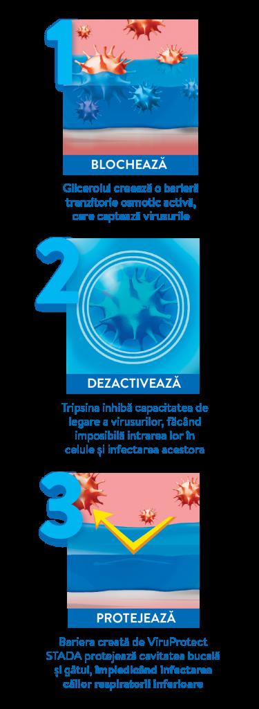 ViruProtect STADA, Blocheaza, Dezactiveaza, Protejeaza